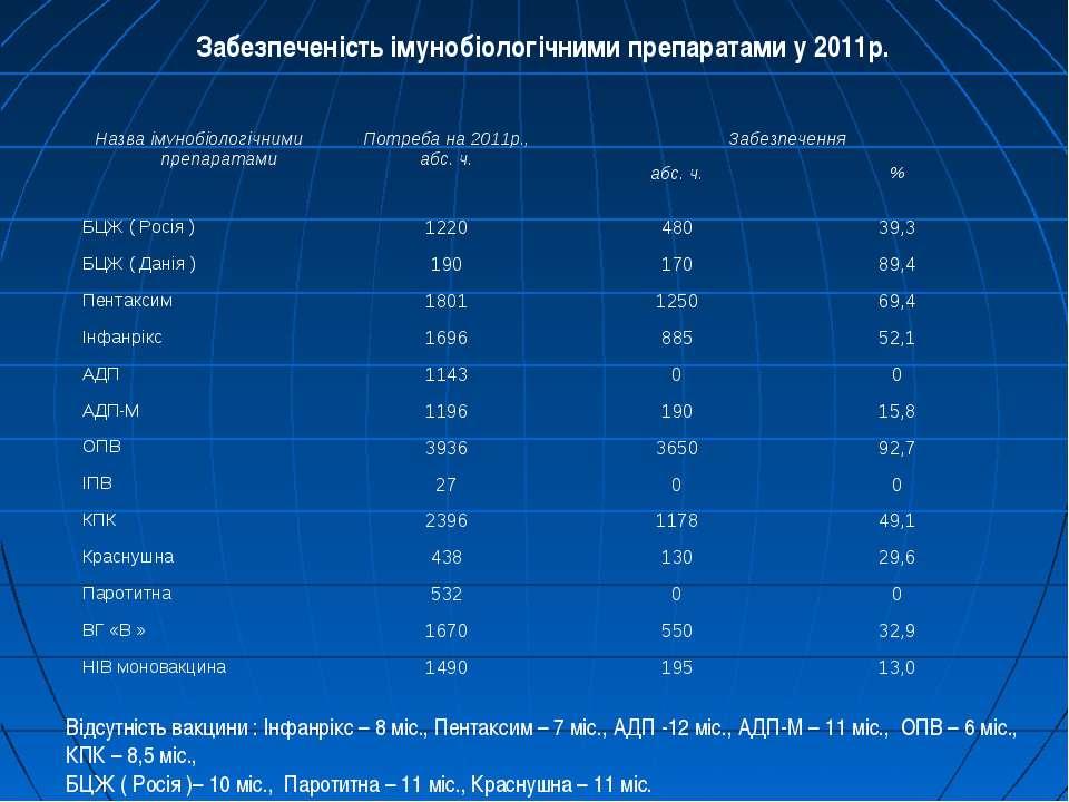 Забезпеченість імунобіологічними препаратами у 2011р. Відсутність вакцини : І...