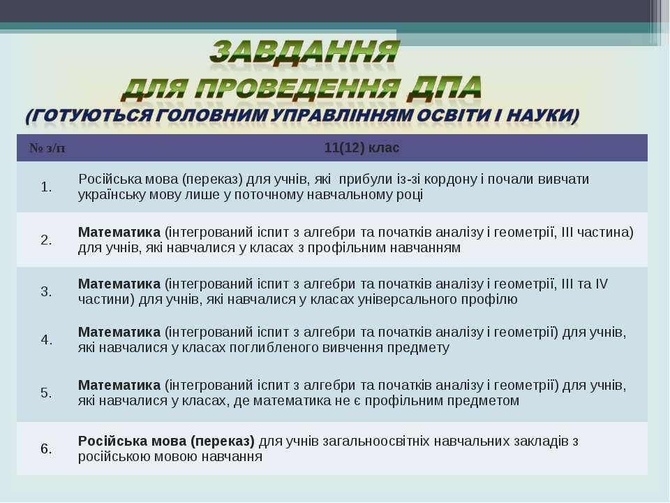 № з/п 11(12) клас 1. Російська мова (переказ) для учнів, які прибули із-зі ко...