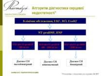 Алгоритм діагностики серцевої недостатності* Клінічне обстеження, ЕКГ, RÖ, Ех...