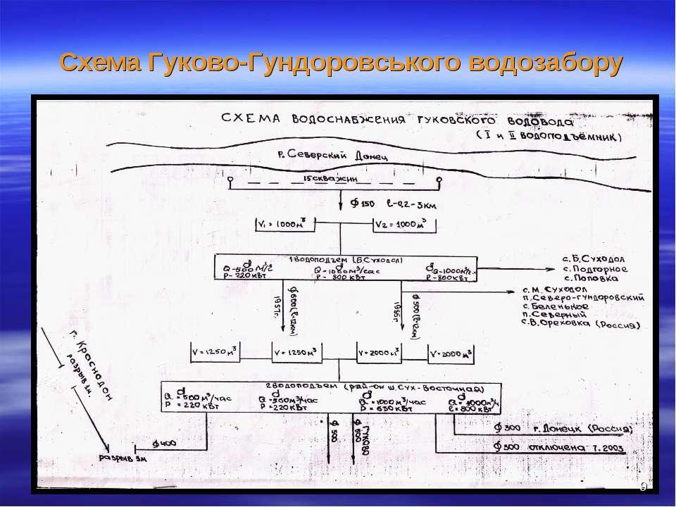 Схема Гуково-Гундоровського водозабору *