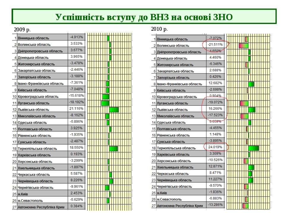 Успішність вступу до ВНЗ на основі ЗНО 2009 р. 2010 р.