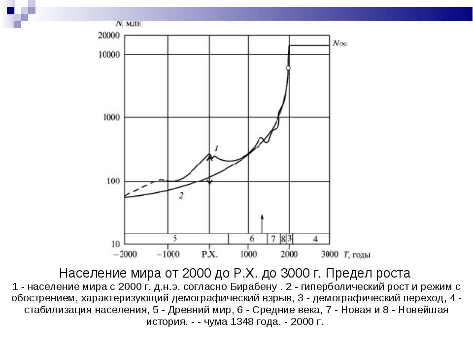 Население мира от 2000 до Р.Х. до 3000 г. Предел роста 1 - население мира с 2...