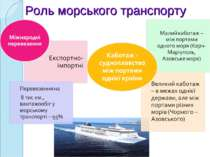 Роль морського транспорту