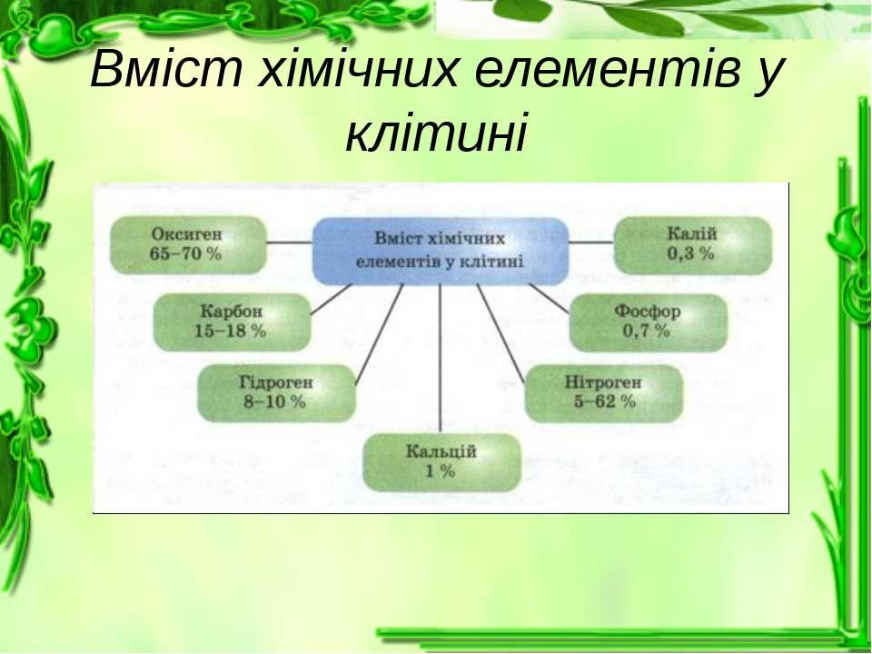 Вміст хімічних елементів у клітині