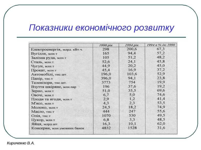 Показники економічного розвитку Кириченко В.А.