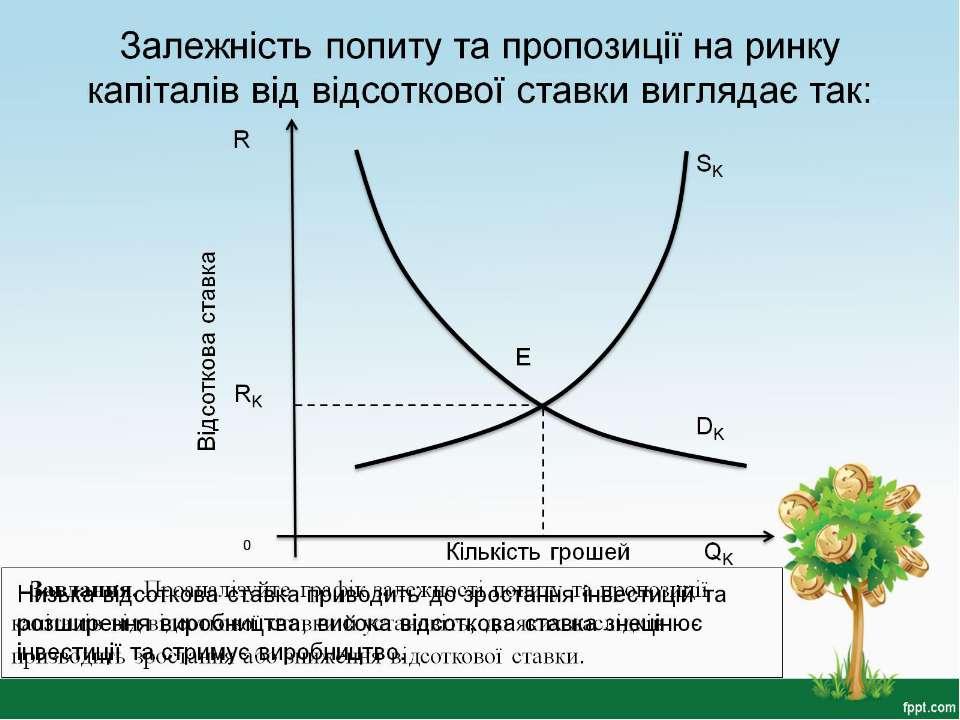 Залежність попиту та пропозиції на ринку капіталів від відсоткової ставки виг...