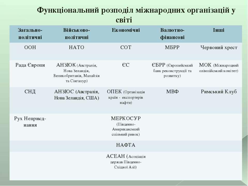 Функціональний розподіл міжнародних організацій у світі Загально-політичні Ві...