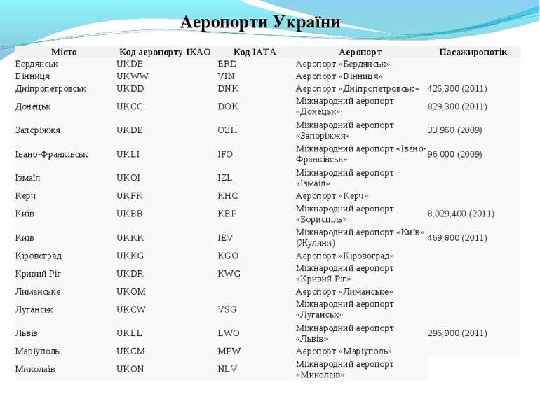 Аеропорти України Місто Код аеропорту ІКАО Код ІАТА Аеропорт Пасажиропотік Бе...
