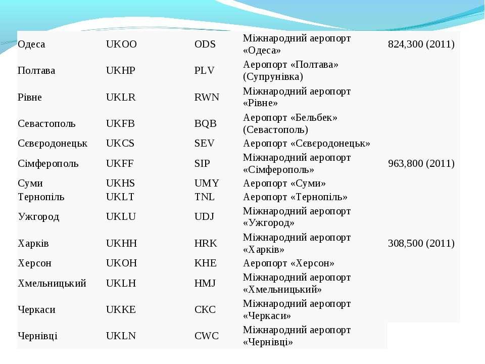 Одеса UKOO ODS Міжнародний аеропорт «Одеса» 824,300 (2011) Полтава UKHP PLV А...