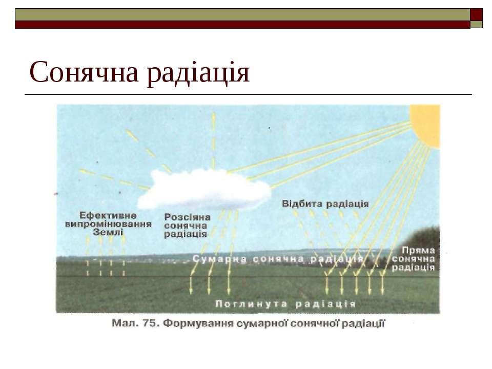 Сонячна радіація