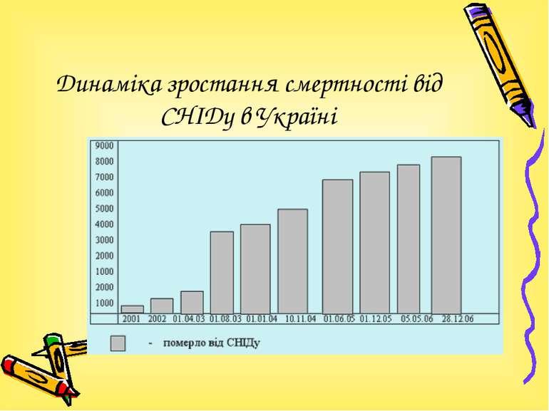Динаміка зростання смертності від СНІДу в Україні
