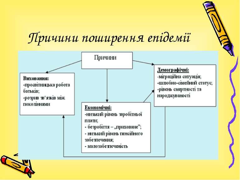 Причини поширення епідемії