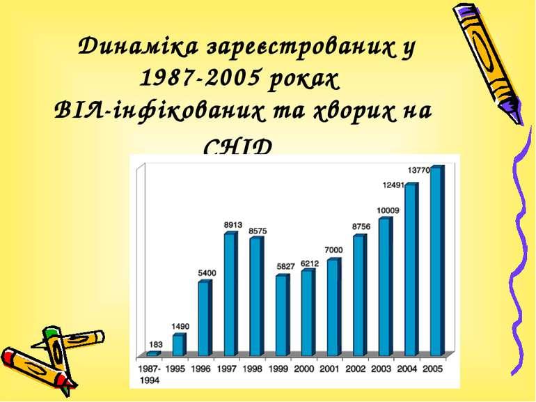 Динаміка зареєстрованих у 1987-2005 роках ВІЛ-інфікованих та хворих на СНІД