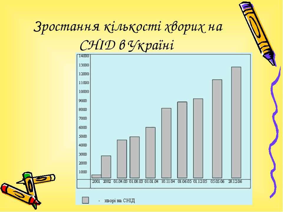 Зростання кількості хворих на СНІД в Україні