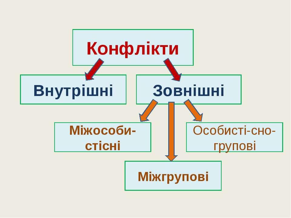 Конфлікти Особисті-сно-групові Міжгрупові Міжособи-стісні Внутрішні Зовнішні