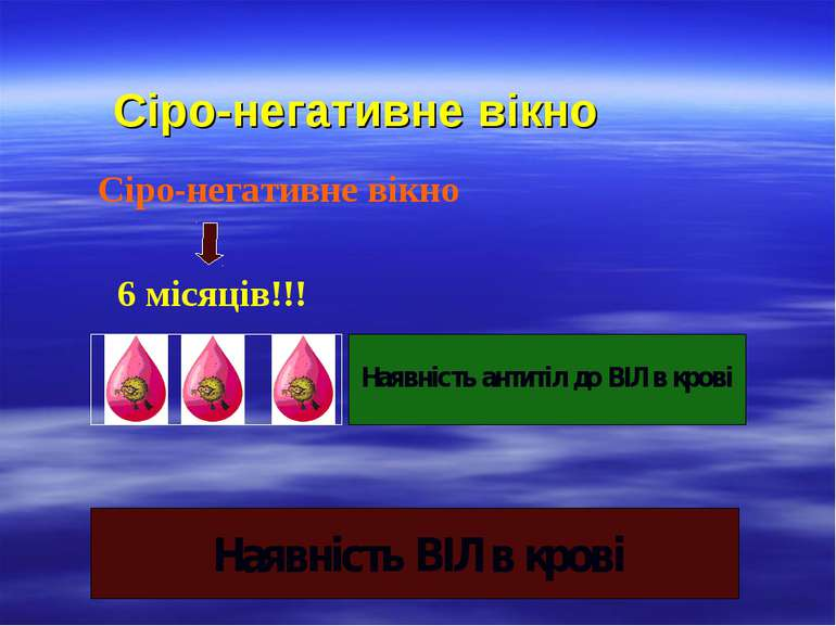 Сіро-негативне вікно 6 місяців!!! Сіро-негативне вікно Наявність ВІЛ в крові ...