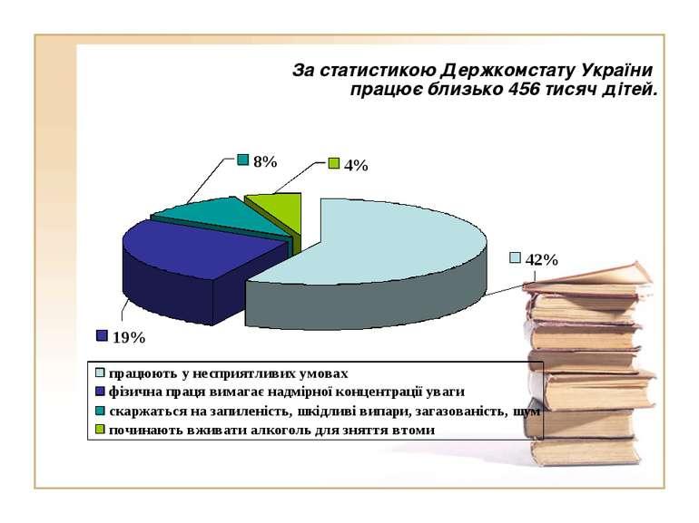 За статистикою Держкомстату України працює близько 456 тисяч дітей.