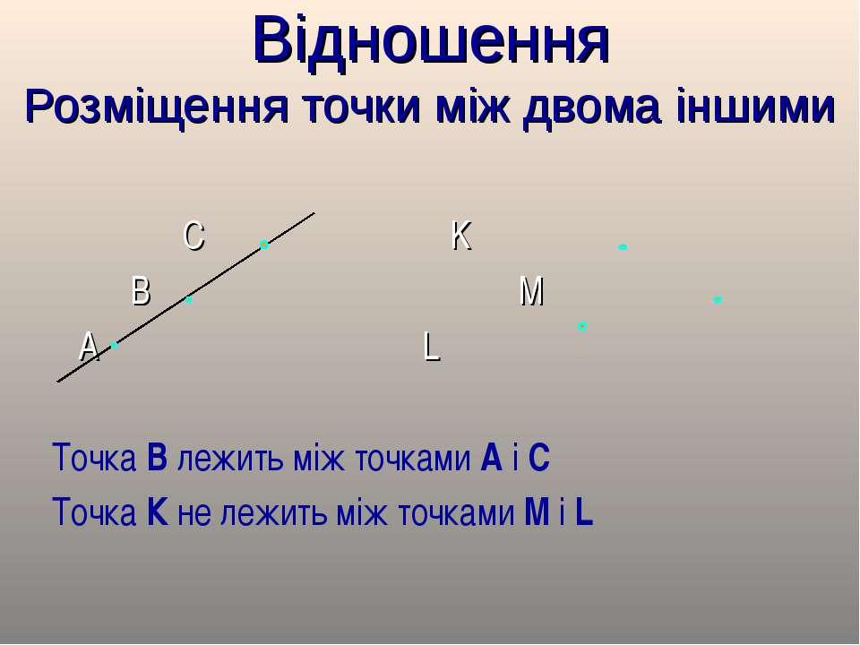 Відношення Розміщення точки між двома іншими С K B M A L Точка В лежить між т...