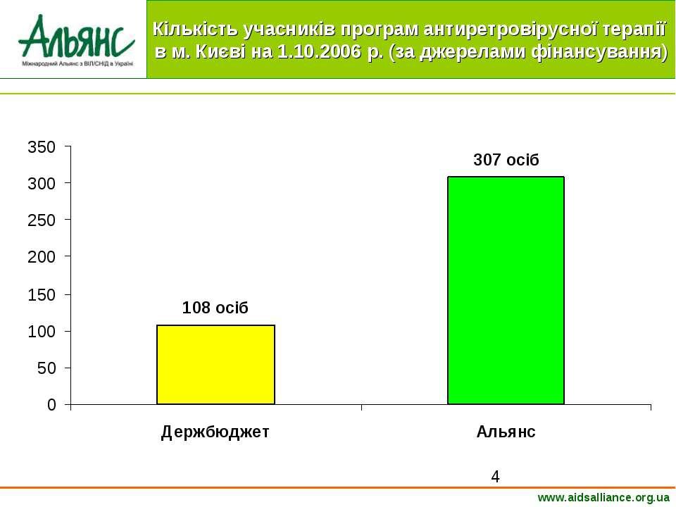 www.aidsalliance.org.ua