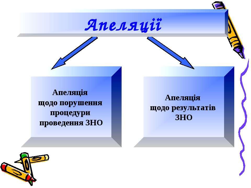 Апеляція щодо порушення процедури проведення ЗНО Апеляція щодо результатів ЗН...