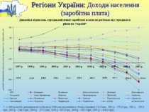 Регіони України: Доходи населення (заробітна плата) * - з 2000 року без ураху...