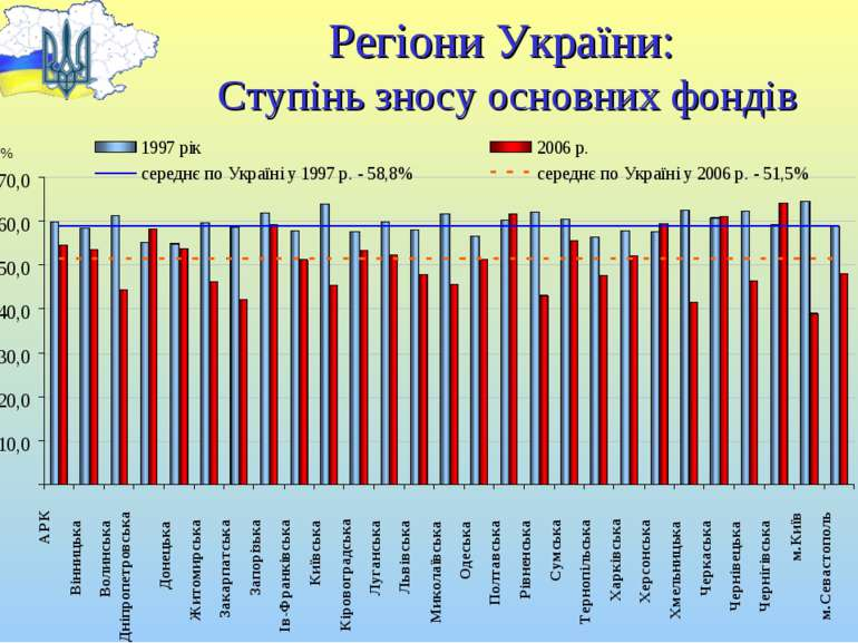 Регіони України: Ступінь зносу основних фондів