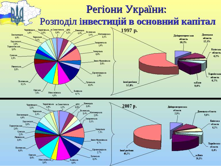 Регіони України: Розподіл інвестицій в основний капітал