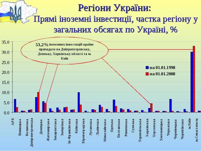 Регіони України: Прямі іноземні інвестиції, частка регіону у загальних обсяга...