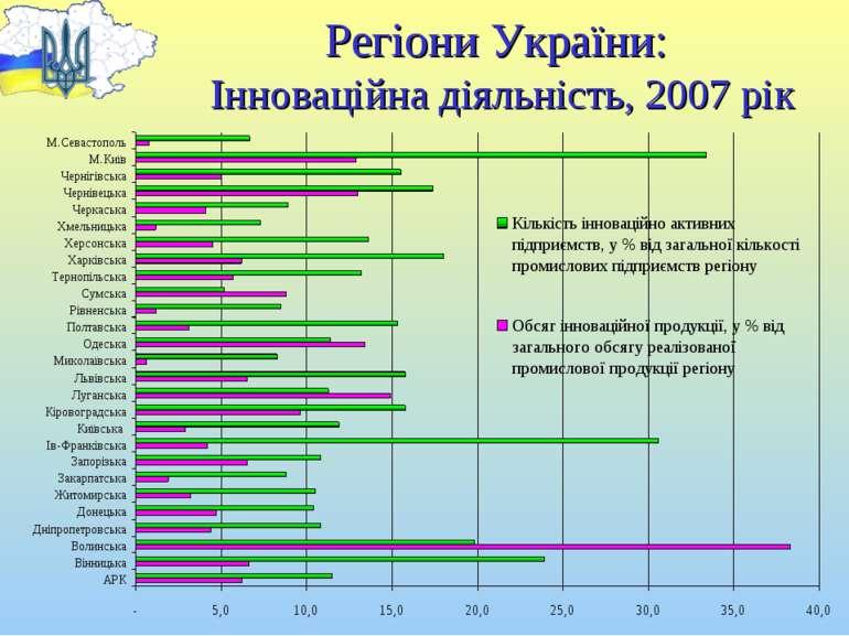 Регіони України: Інноваційна діяльність, 2007 рік