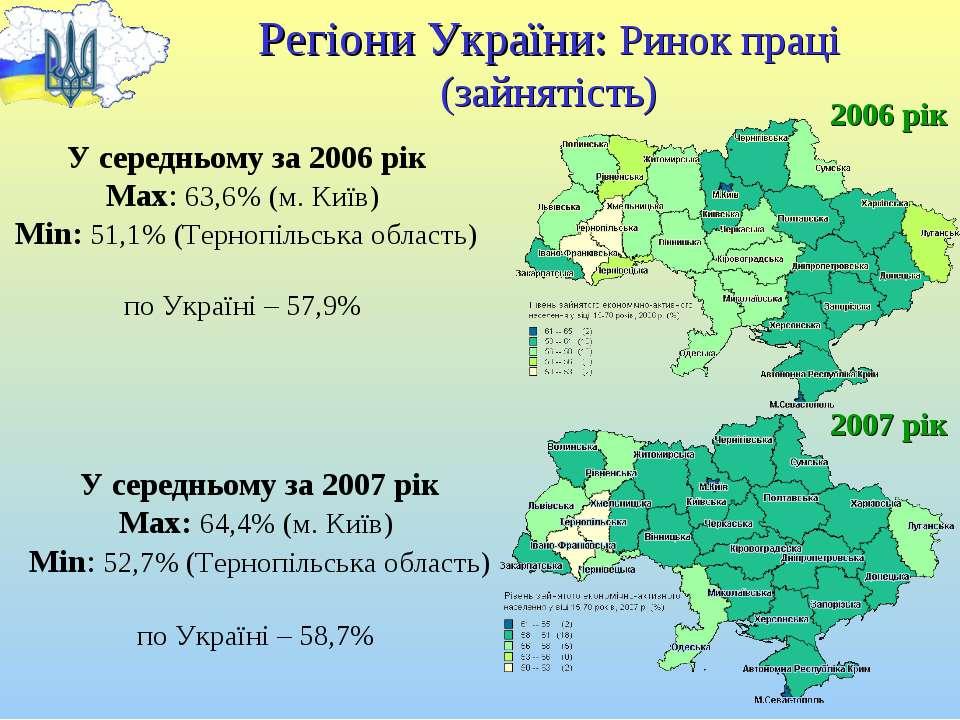 Регіони України: Ринок праці (зайнятість) 2006 рік 2007 рік У середньому за 2...