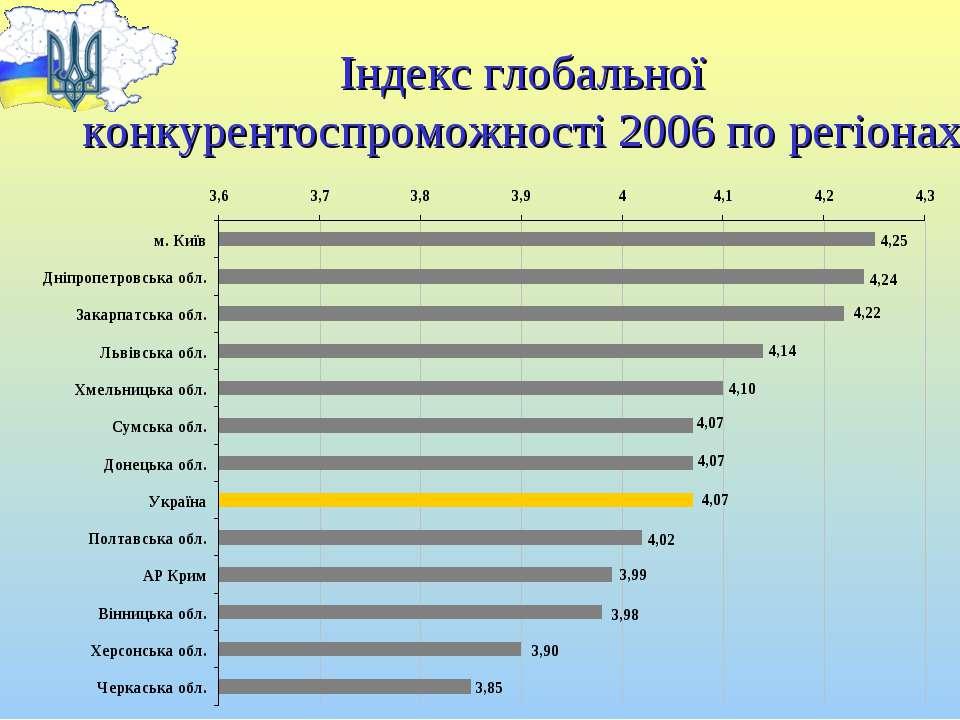 Індекс глобальної конкурентоспроможності 2006 по регіонах