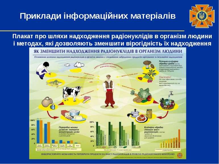 Плакат про шляхи надходження радіонуклідів в організм людини і методах, які д...