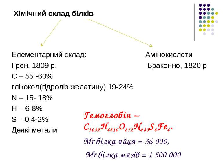 Хімічний склад білків   Елементарний склад: Амінокислоти Грен, 1809 р. Брак...