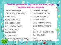 Вихідні речовини: вугілля, вапняк, вода, кисень, метан, вогонь Кислотні оксид...