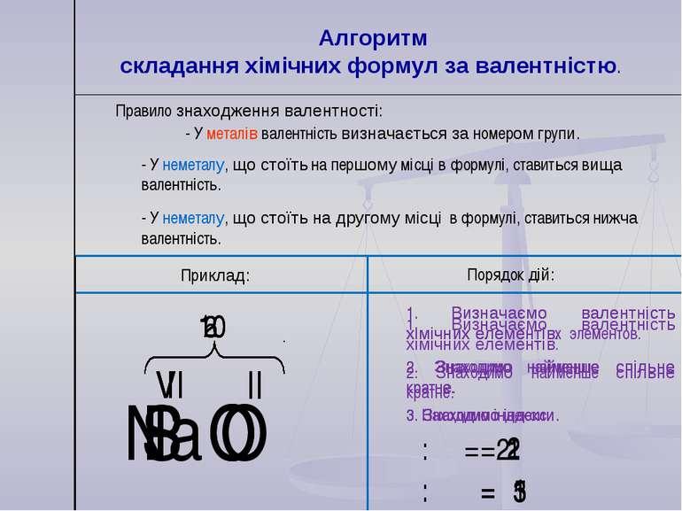 Алгоритм складання хімічних формул за валентністю. Правило знаходження валент...