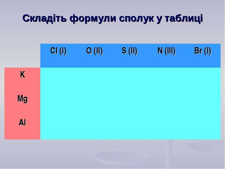 Складіть формули сполук у таблиці Cl (I) O (II) S (II) N (III) Br (I) K Mg Al