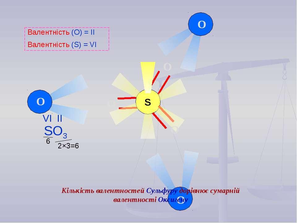 2×3=6 6 O O O S O O O Валентність (О) = ІІ Валентність (S) = VІ Кількість вал...