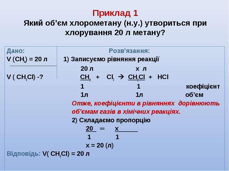 Приклад 1 Який об'єм хлорометану (н.у.) утвориться при хлорування 20 л метану...