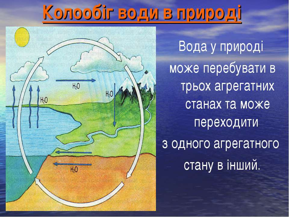 Колообіг води в природі Вода у природі може перебувати в трьох агрегатних ста...