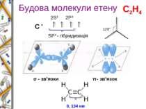 Будова молекули етену С * 2S1 2P3 SP2 - гібридизація σ - зв'язки π - зв'язок ...