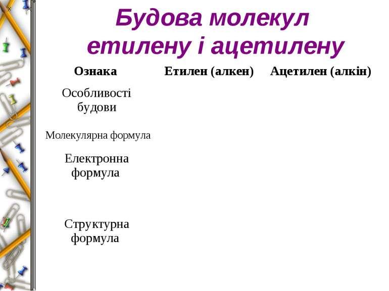 Будова молекул етилену і ацетилену Ознака Етилен (алкен) Ацетилен (алкін) Осо...