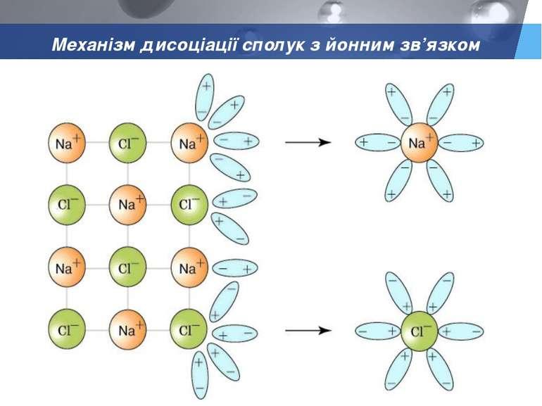 Механізм дисоціації сполук з йонним зв'язком LOGO