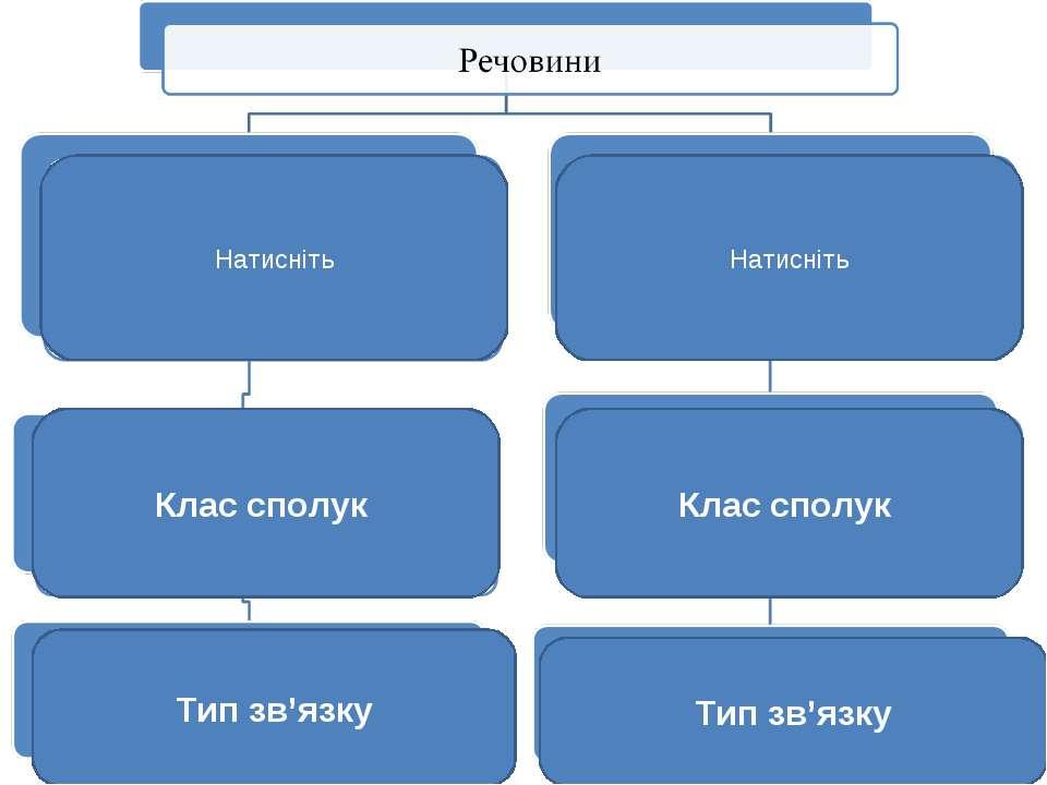 Натисніть Натисніть Клас сполук Клас сполук Тип зв'язку Тип зв'язку
