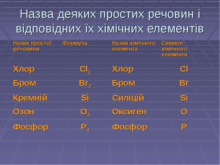 Назва деяких простих речовин і відповідних їх хімічних елементів Назва просто...