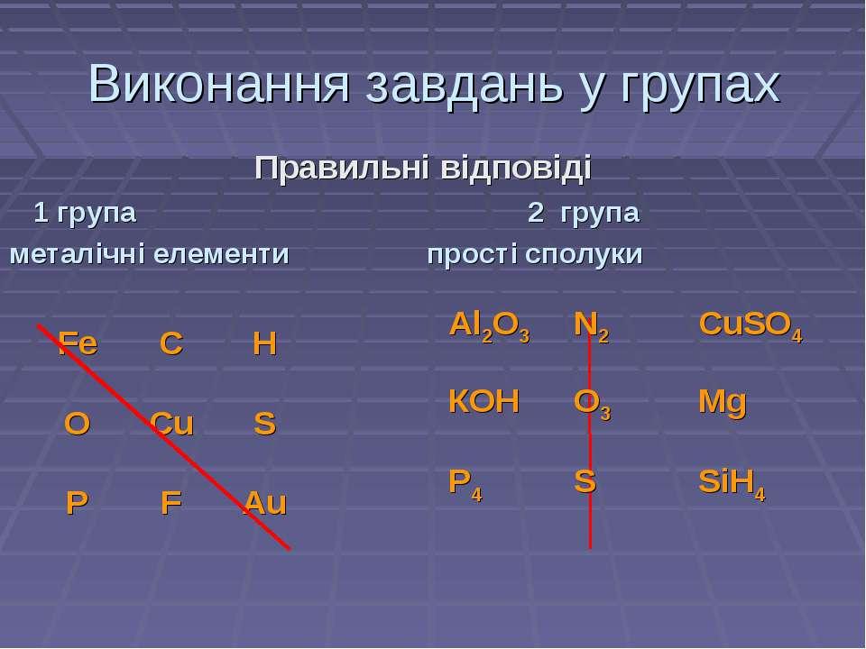 Виконання завдань у групах Правильні відповіді 1 група 2 група металічні елем...
