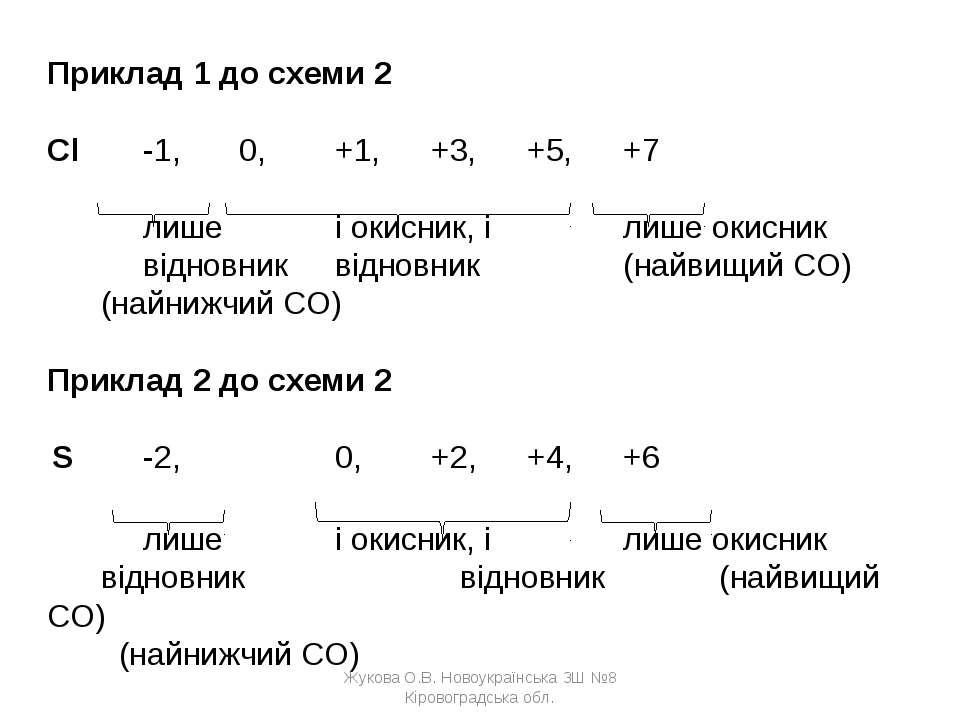 Приклад 1 до схеми 2  Cl -1, 0, +1, +3, +5, +7  лише і окисник, і лише окис...