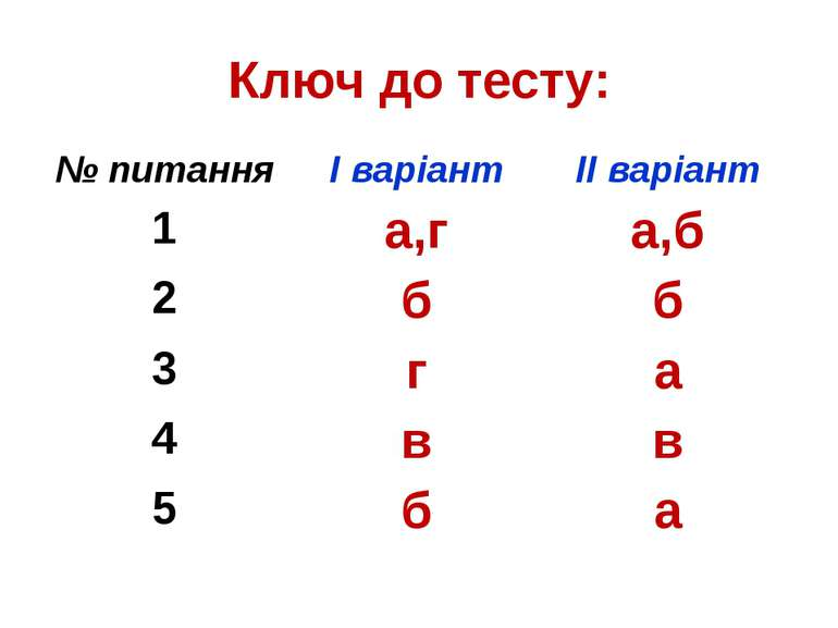 Ключ до тесту: № питання І варіант ІІ варіант 1 а,г а,б 2 б б 3 г а 4 в в 5 б а