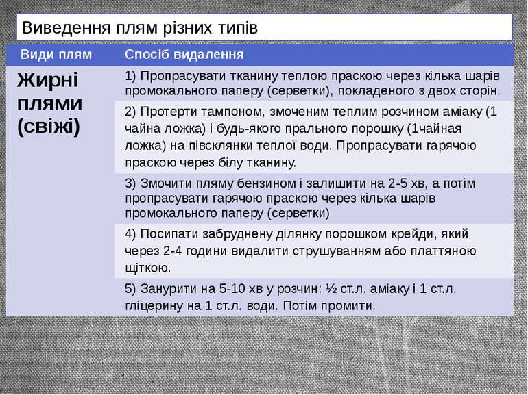 Виведення плям різних типів Видиплям Спосібвидалення Жирніплями(свіжі) 1)Проп...