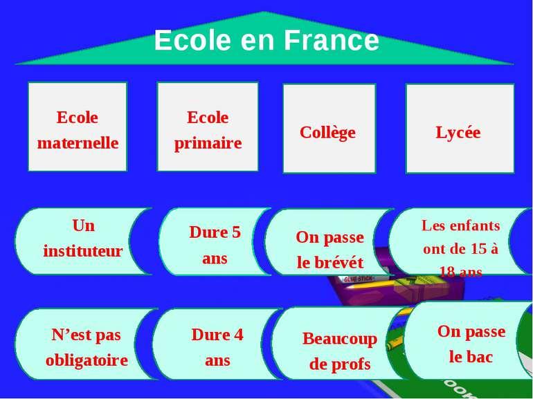 Ecole en France Ecole maternelle Ecole primaire Collège Lycée On passe le bré...