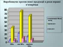 Виробництво промислової продукції в роки першої п'ятирічки